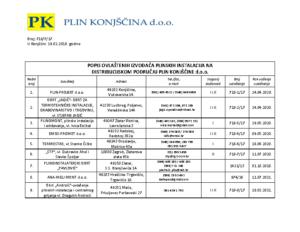 Popis ovlaštenih izvođača plinskih instalacija_2-2018